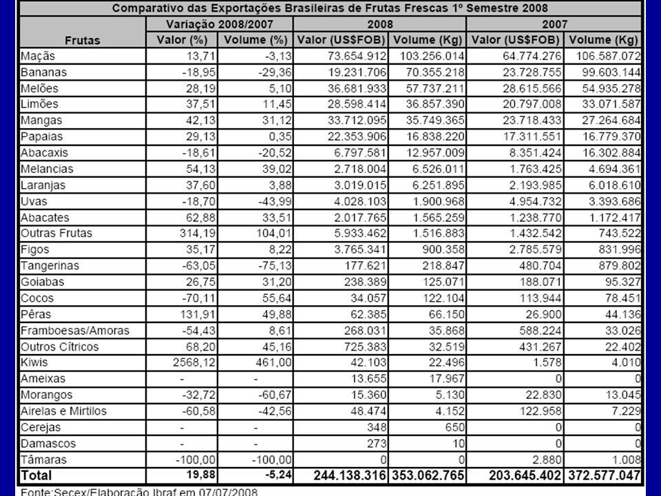 ProdutoQuantidade (t) Laranja33.544,99 Limão9.142,74 Mimosa960,49 Tangerina5.453,14 Tabela 5: Frutas cítricas importadas no Paraná em 2007.
