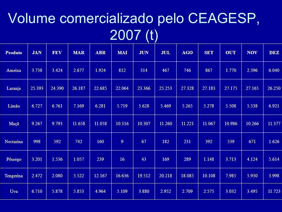 Volume comercializado pelo CEAGESP, 2007 (t) ProdutoJANFEVMARABRMAIJUNJULAGOSETOUTNOVDEZ Ameixa3.7383.4242.6771.9248123144677468671.7702.3966.040 Lara