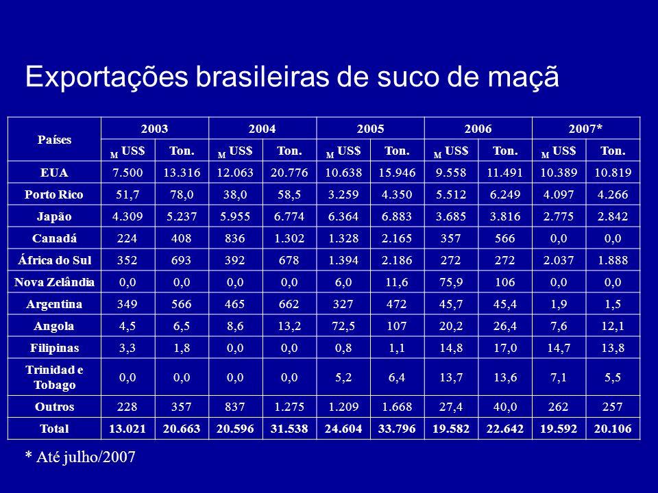 Exportações brasileiras de suco de maçã Países 20032004200520062007* M US$Ton. M US$Ton. M US$Ton. M US$Ton. M US$Ton. EUA7.50013.31612.06320.77610.63