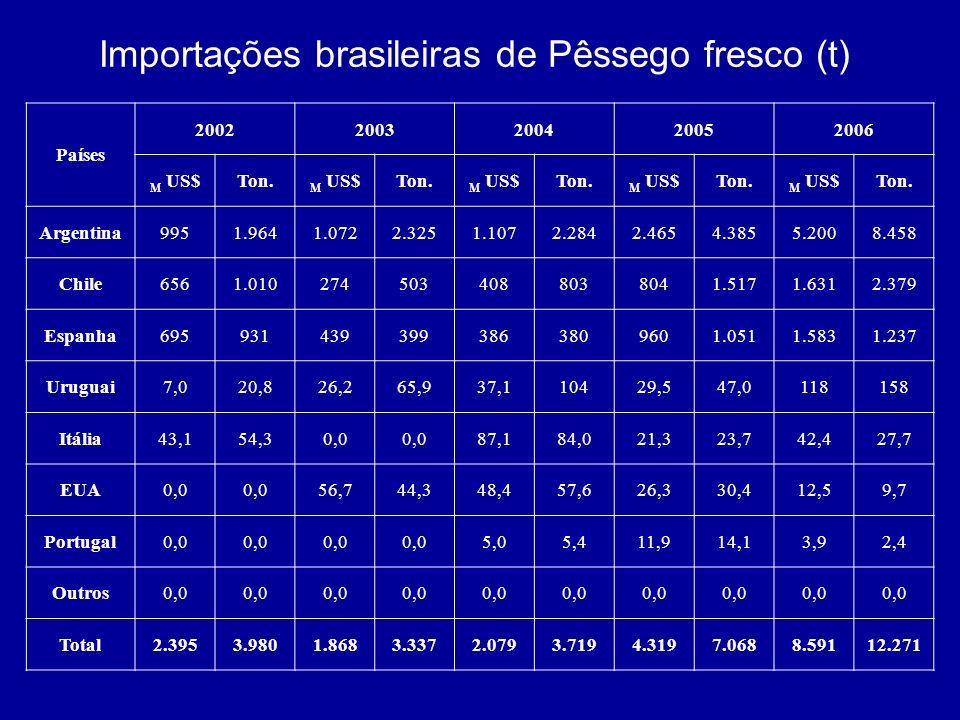Importações brasileiras de Pêssego fresco (t) Países 20022003200420052006 M US$Ton. M US$Ton. M US$Ton. M US$Ton. M US$Ton. Argentina9951.9641.0722.32