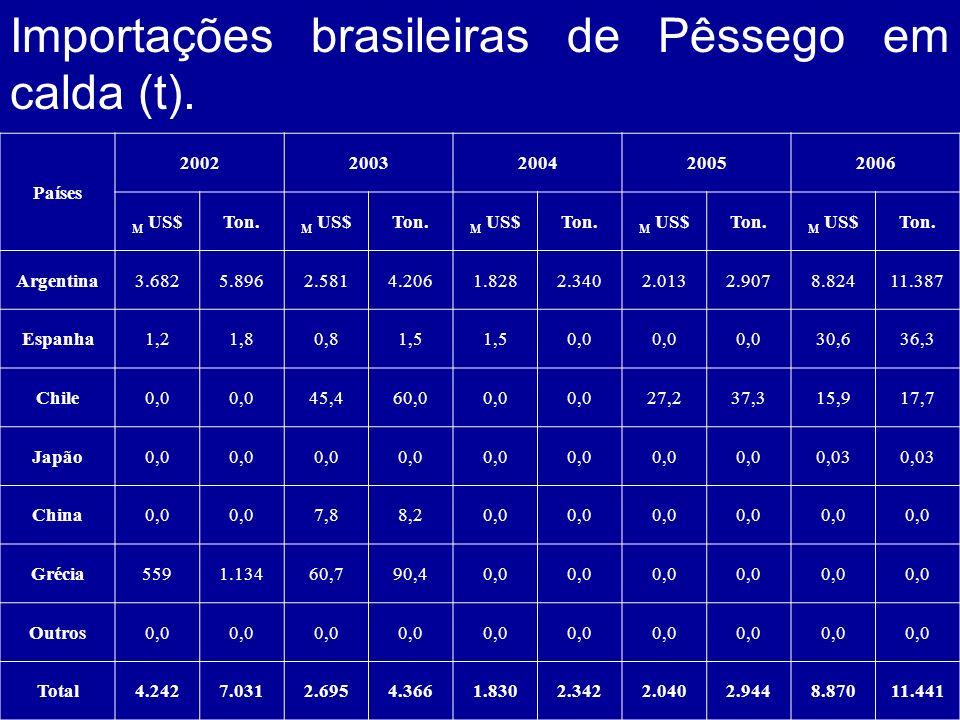 Importações brasileiras de Pêssego em calda (t). Países 20022003200420052006 M US$Ton. M US$Ton. M US$Ton. M US$Ton. M US$Ton. Argentina3.6825.8962.58