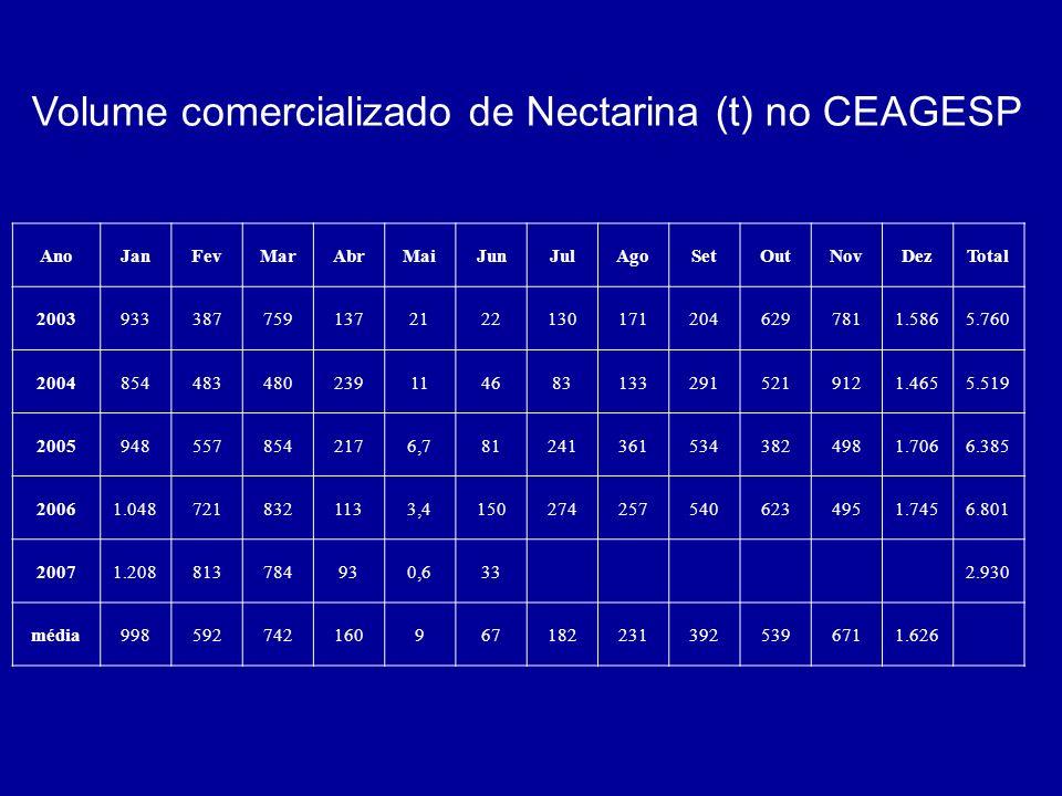 Volume comercializado de Nectarina (t) no CEAGESP AnoJanFevMarAbrMaiJunJulAgoSetOutNovDezTotal 200393338775913721221301712046297811.5865.760 200485448