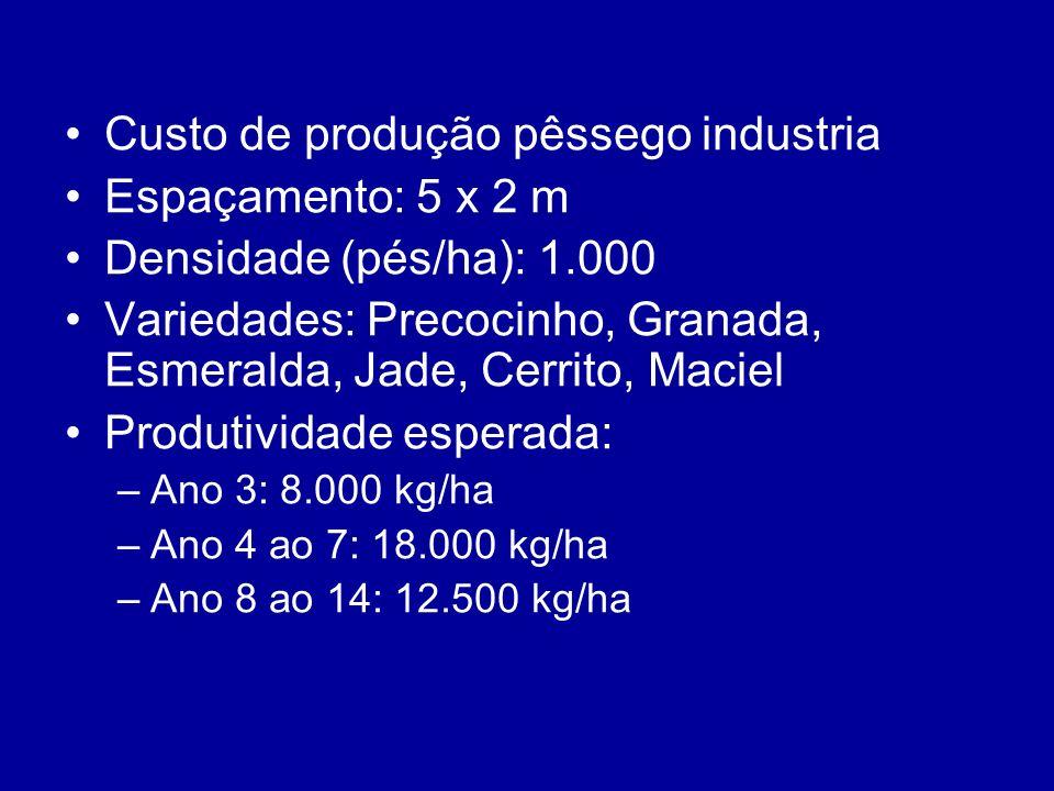 Custo de produção pêssego industria Espaçamento: 5 x 2 m Densidade (pés/ha): 1.000 Variedades: Precocinho, Granada, Esmeralda, Jade, Cerrito, Maciel P