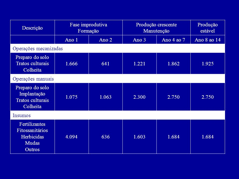 Descrição Fase improdutiva Formação Produção crescente Manutenção Produção estável Ano 1Ano 2Ano 3Ano 4 ao 7Ano 8 ao 14 Operações mecanizadas Preparo