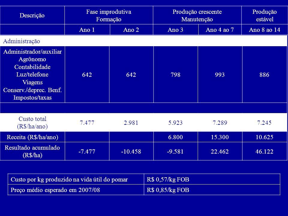 Descrição Fase improdutiva Formação Produção crescente Manutenção Produção estável Ano 1Ano 2Ano 3Ano 4 ao 7Ano 8 ao 14 Administração Administrador/au