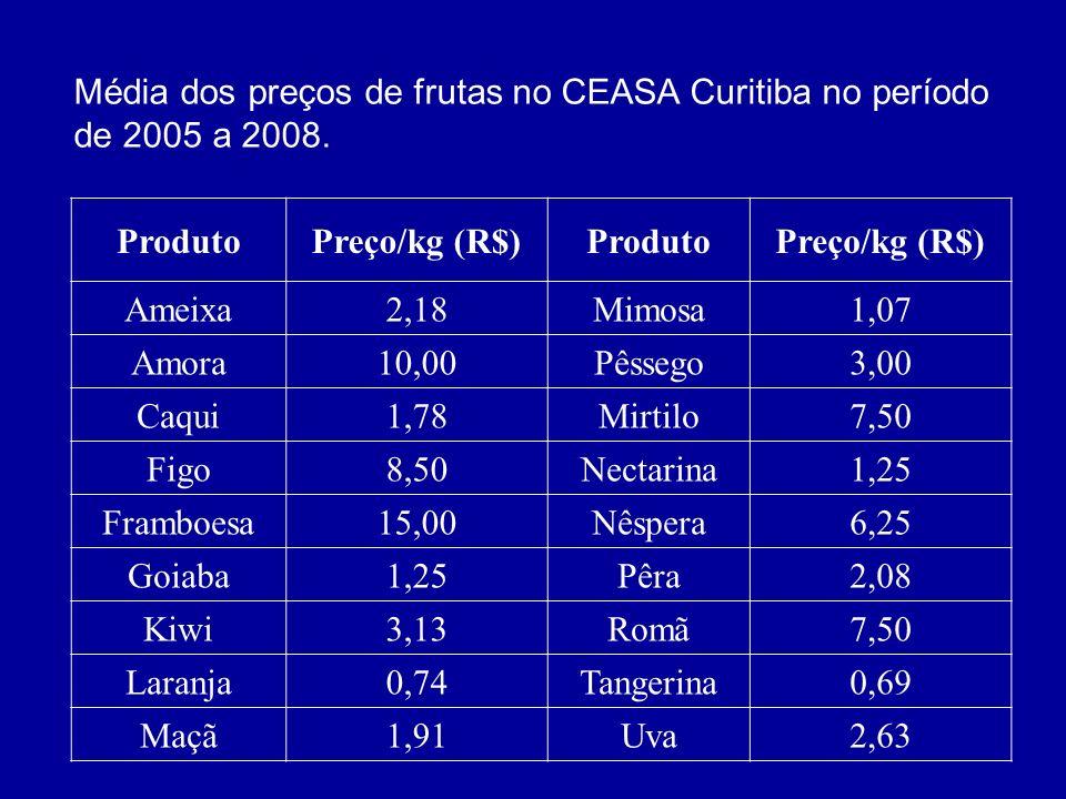 ProdutoPreço/kg (R$)ProdutoPreço/kg (R$) Ameixa2,18Mimosa1,07 Amora10,00Pêssego3,00 Caqui1,78Mirtilo7,50 Figo8,50Nectarina1,25 Framboesa15,00Nêspera6,