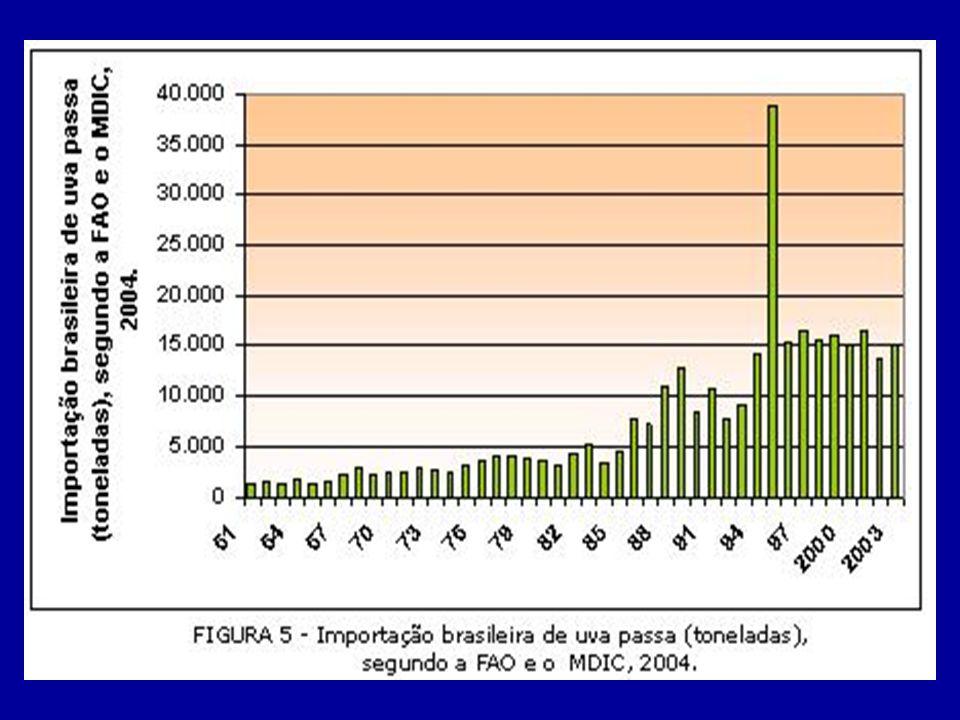 Importações brasileiras de Pêssego fresco (t) Países 20022003200420052006 M US$Ton.