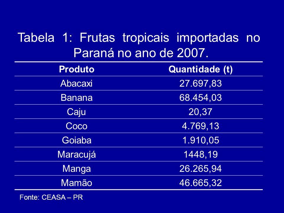 ProdutoQuantidade (t) Abacaxi27.697,83 Banana68.454,03 Caju20,37 Coco4.769,13 Goiaba1.910,05 Maracujá1448,19 Manga26.265,94 Mamão46.665,32 Tabela 1: F