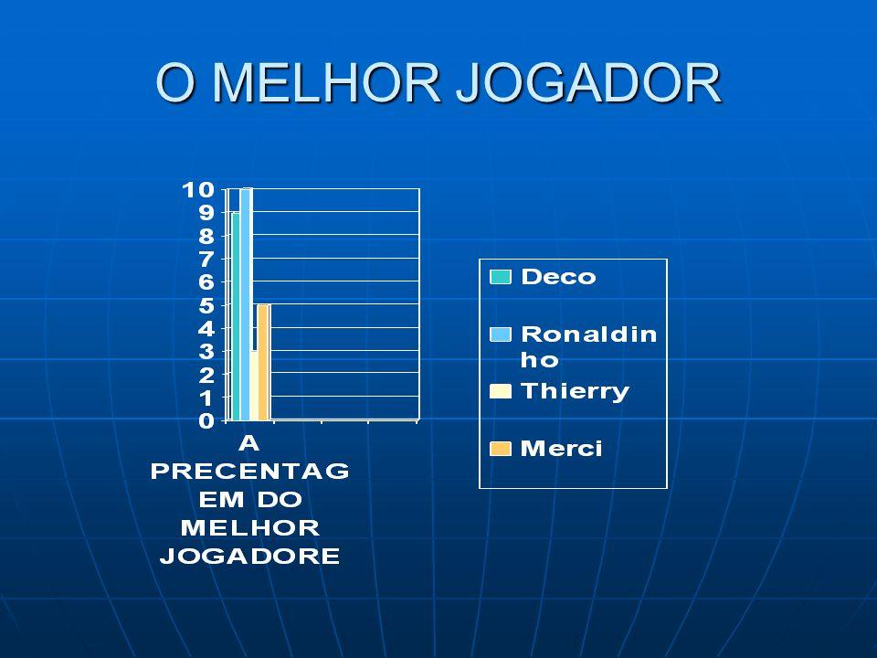 O MELHOR JOGADOR