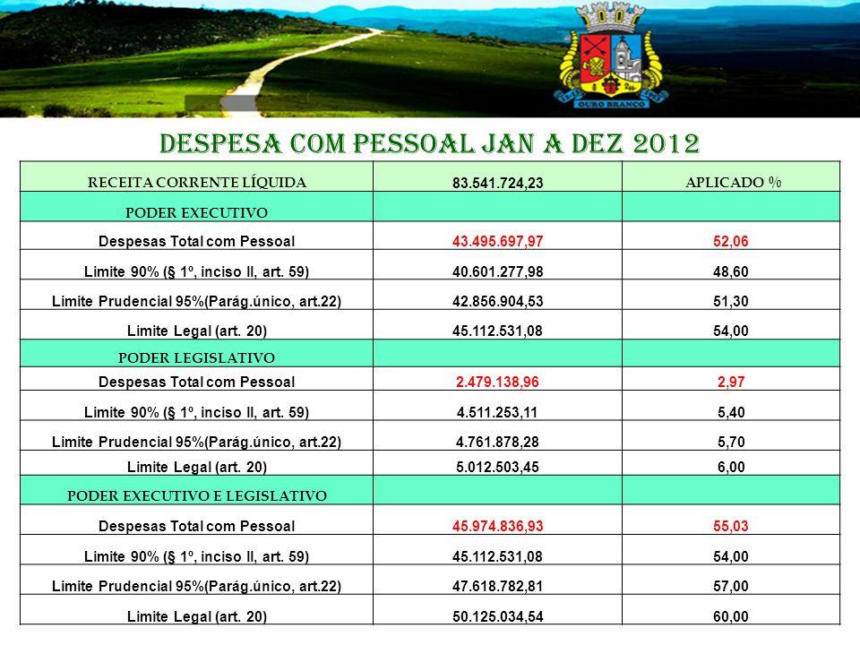 DESPESA COM PESSOAL JAN A DEZ 2012 RECEITA CORRENTE LÍQUIDA 83.541.724,23 APLICADO % PODER EXECUTIVO Despesas Total com Pessoal43.495.697,9752,06 Limite 90% (§ 1º, inciso ll, art.