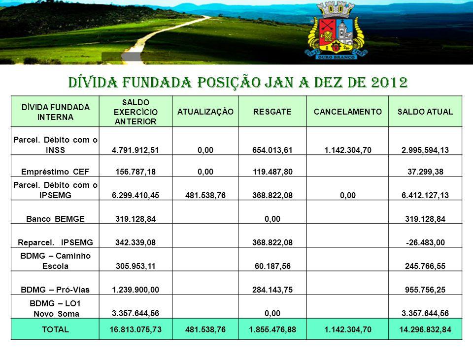 DÍVIDA FUNDADA POSIÇÃO JAN A DEZ de 2012 DÍVIDA FUNDADA INTERNA SALDO EXERCÍCIO ANTERIOR ATUALIZAÇÃORESGATECANCELAMENTOSALDO ATUAL Parcel.