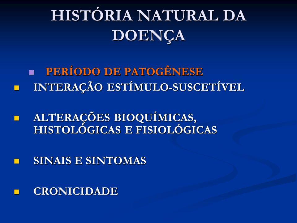 HISTÓRIA NATURAL DA DOENÇA PERÍODO DE PATOGÊNESE PERÍODO DE PATOGÊNESE INTERAÇÃO ESTÍMULO-SUSCETÍVEL INTERAÇÃO ESTÍMULO-SUSCETÍVEL ALTERAÇÕES BIOQUÍMICAS, HISTOLÓGICAS E FISIOLÓGICAS ALTERAÇÕES BIOQUÍMICAS, HISTOLÓGICAS E FISIOLÓGICAS SINAIS E SINTOMAS SINAIS E SINTOMAS CRONICIDADE CRONICIDADE