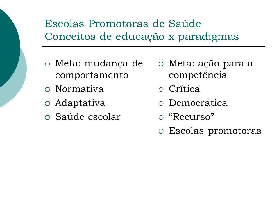 Escolas Promotoras de Saúde Conceitos de educação x paradigmas Meta: mudança de comportamento Normativa Adaptativa Saúde escolar Meta: ação para a com
