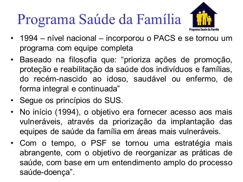 Programa Saúde da Família 1994 – nível nacional – incorporou o PACS e se tornou um programa com equipe completa Baseado na filosofia que: prioriza açõ