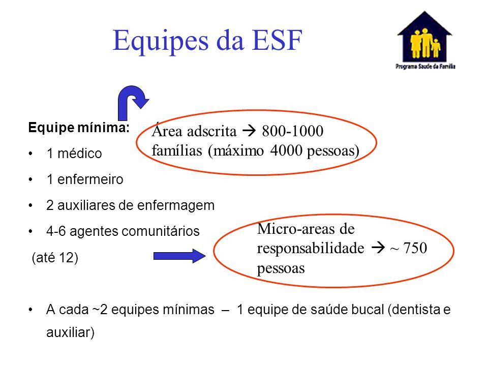 Equipes da ESF Equipe mínima: 1 médico 1 enfermeiro 2 auxiliares de enfermagem 4-6 agentes comunitários (até 12) A cada ~2 equipes mínimas – 1 equipe