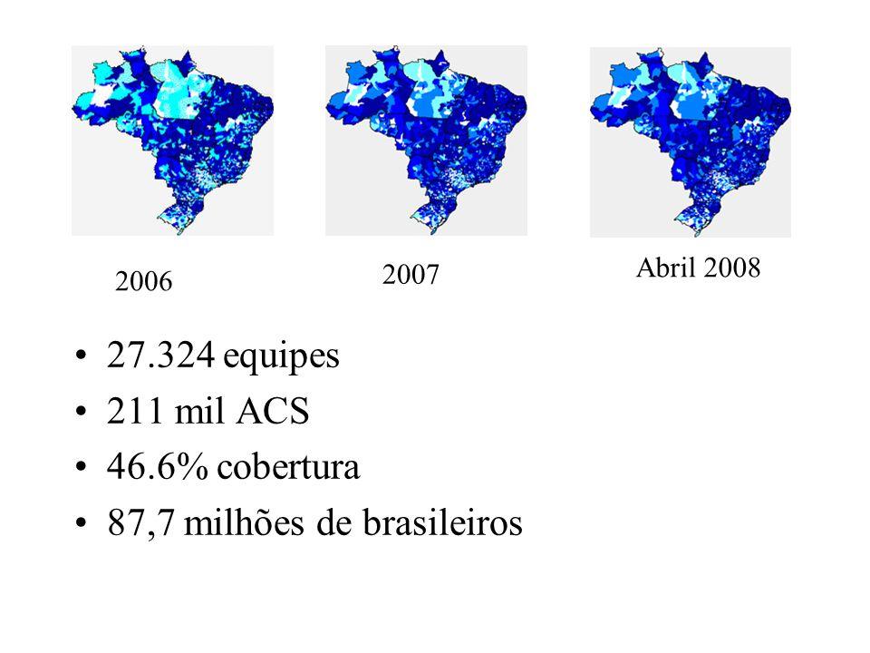 27.324 equipes 211 mil ACS 46.6% cobertura 87,7 milhões de brasileiros 2006 2007 Abril 2008