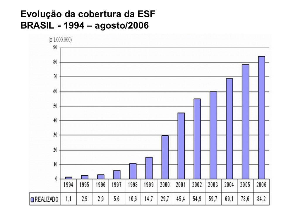 Evolução da cobertura da ESF BRASIL - 1994 – agosto/2006