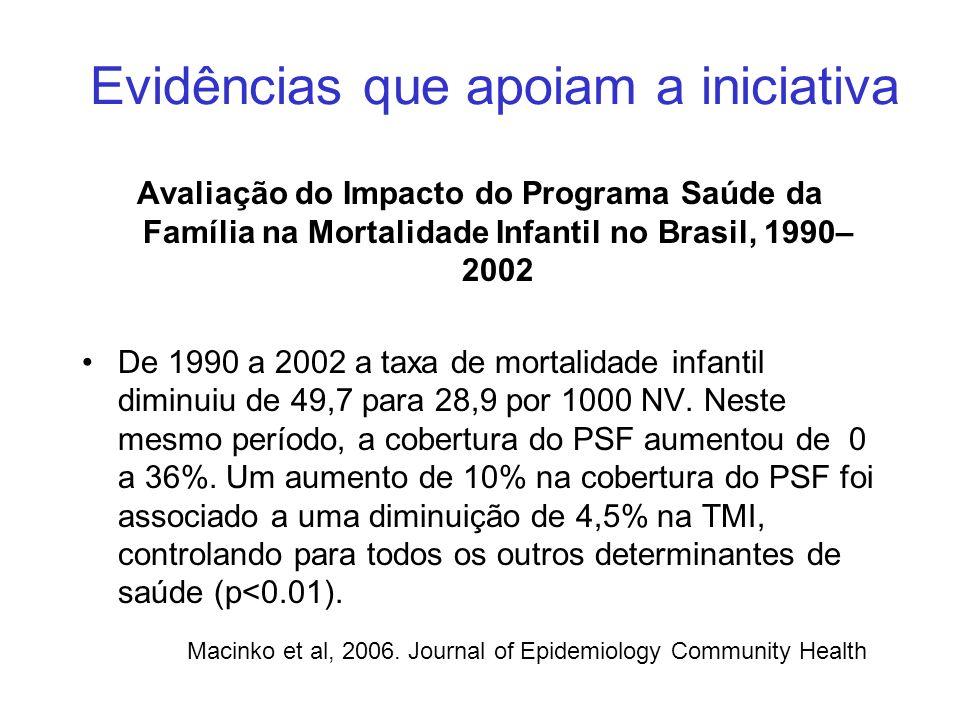 Evidências que apoiam a iniciativa Avaliação do Impacto do Programa Saúde da Família na Mortalidade Infantil no Brasil, 1990– 2002 De 1990 a 2002 a taxa de mortalidade infantil diminuiu de 49,7 para 28,9 por 1000 NV.