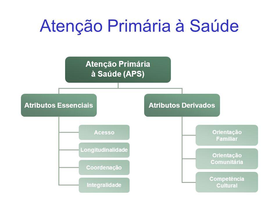 Atenção Primária à Saúde (APS) Atributos EssenciaisAtributos Derivados Acesso Longitudinalidade Coordenação Integralidade Orientação Familiar Orientaç