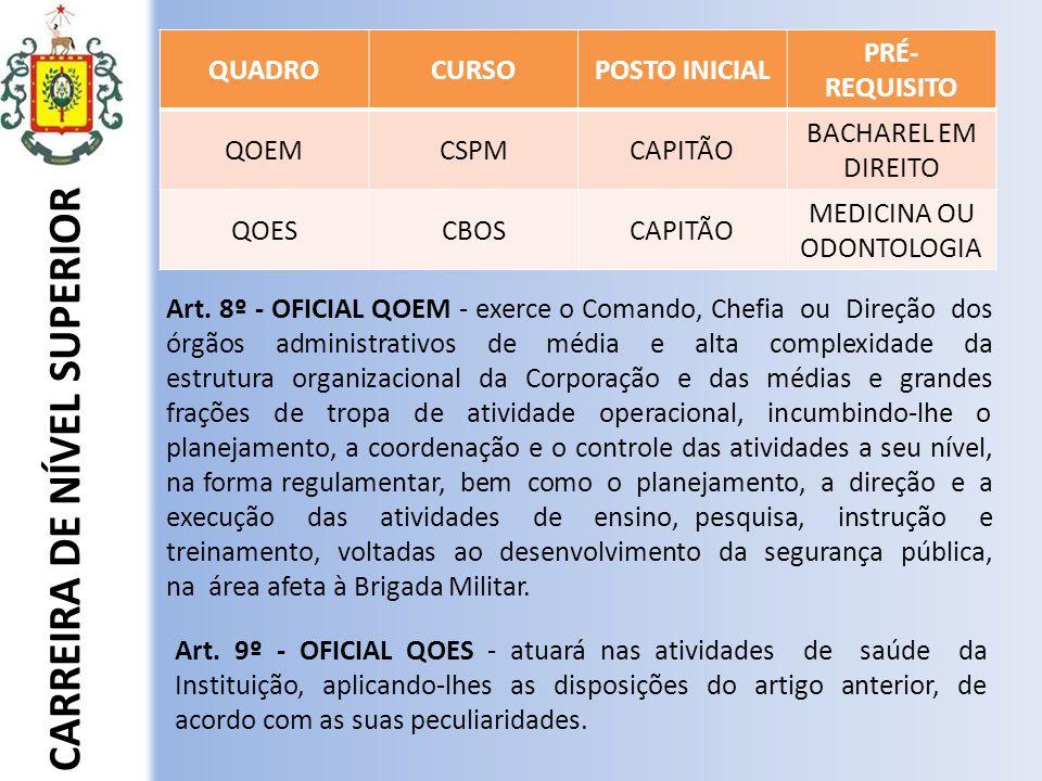 EVOLUÇÃO DA CARREIRA DE NÍVEL SUPERIOR - Mínimo de 8 anos no posto; - Cursar o CEPGESP.