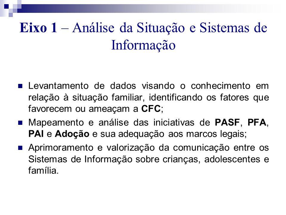 Eixo 1 – Análise da Situação e Sistemas de Informação Levantamento de dados visando o conhecimento em relação à situação familiar, identificando os fa