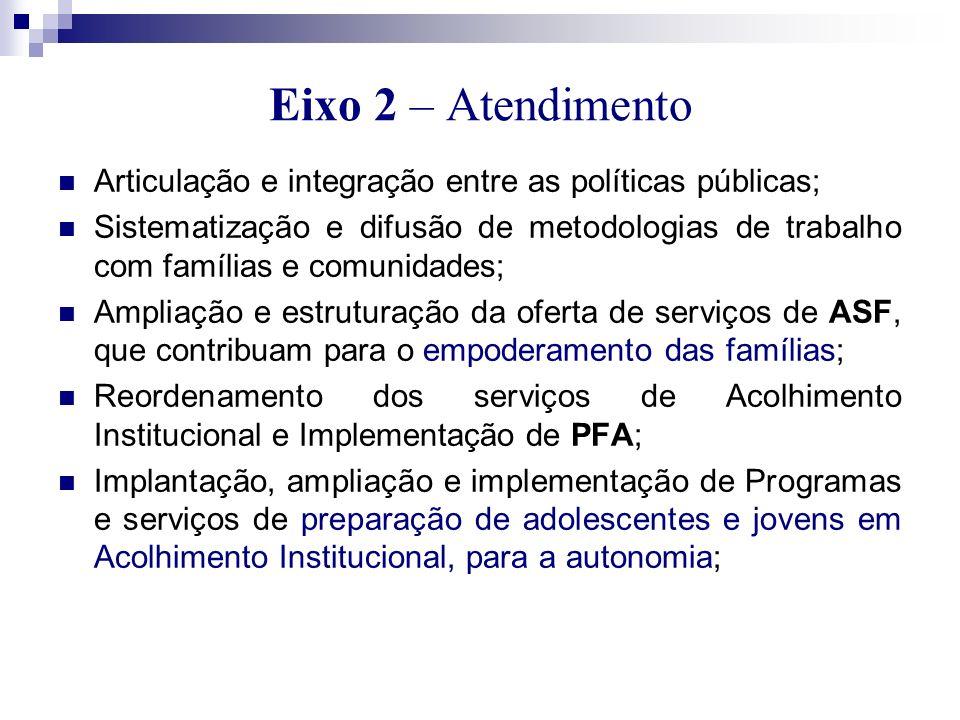 Eixo 2 – Atendimento Articulação e integração entre as políticas públicas; Sistematização e difusão de metodologias de trabalho com famílias e comunid
