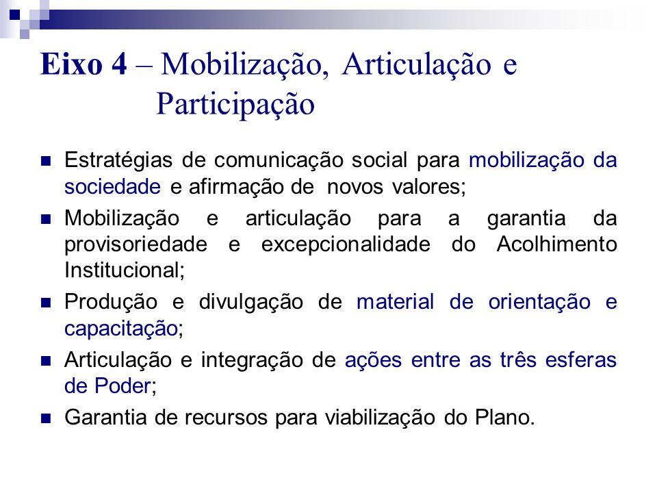 Eixo 4 – Mobilização, Articulação e Participação Estratégias de comunicação social para mobilização da sociedade e afirmação de novos valores; Mobiliz