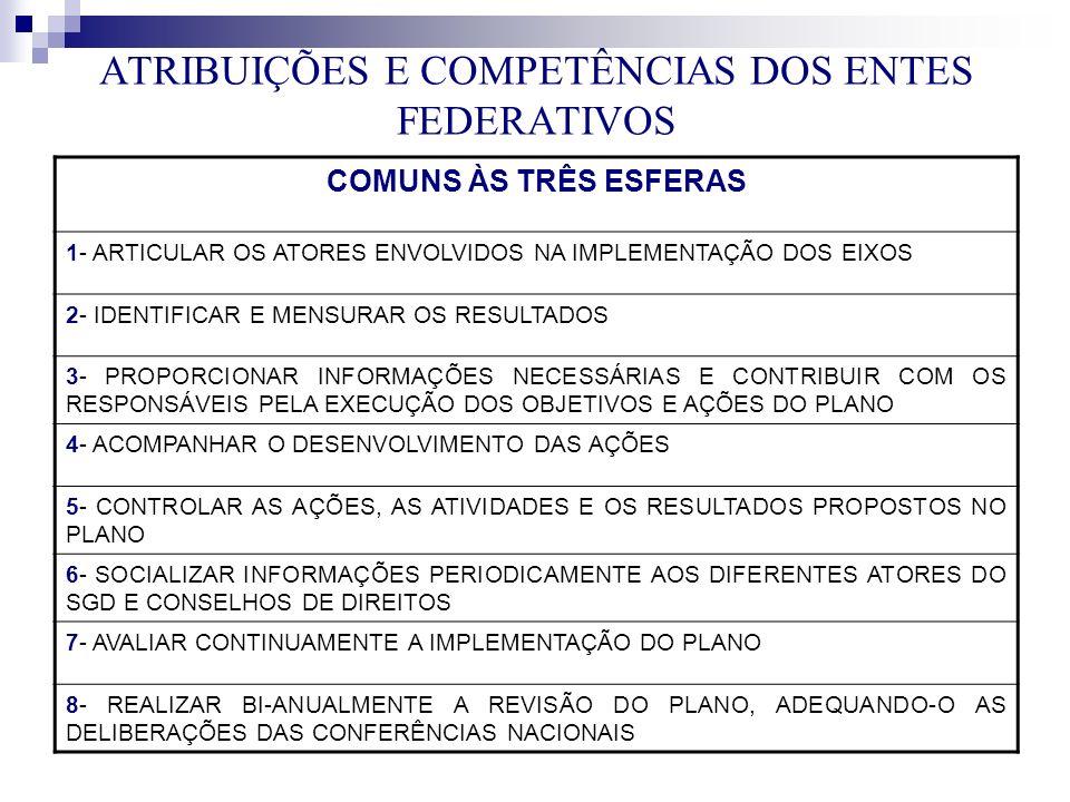 ATRIBUIÇÕES E COMPETÊNCIAS DOS ENTES FEDERATIVOS COMUNS ÀS TRÊS ESFERAS 1- ARTICULAR OS ATORES ENVOLVIDOS NA IMPLEMENTAÇÃO DOS EIXOS 2- IDENTIFICAR E