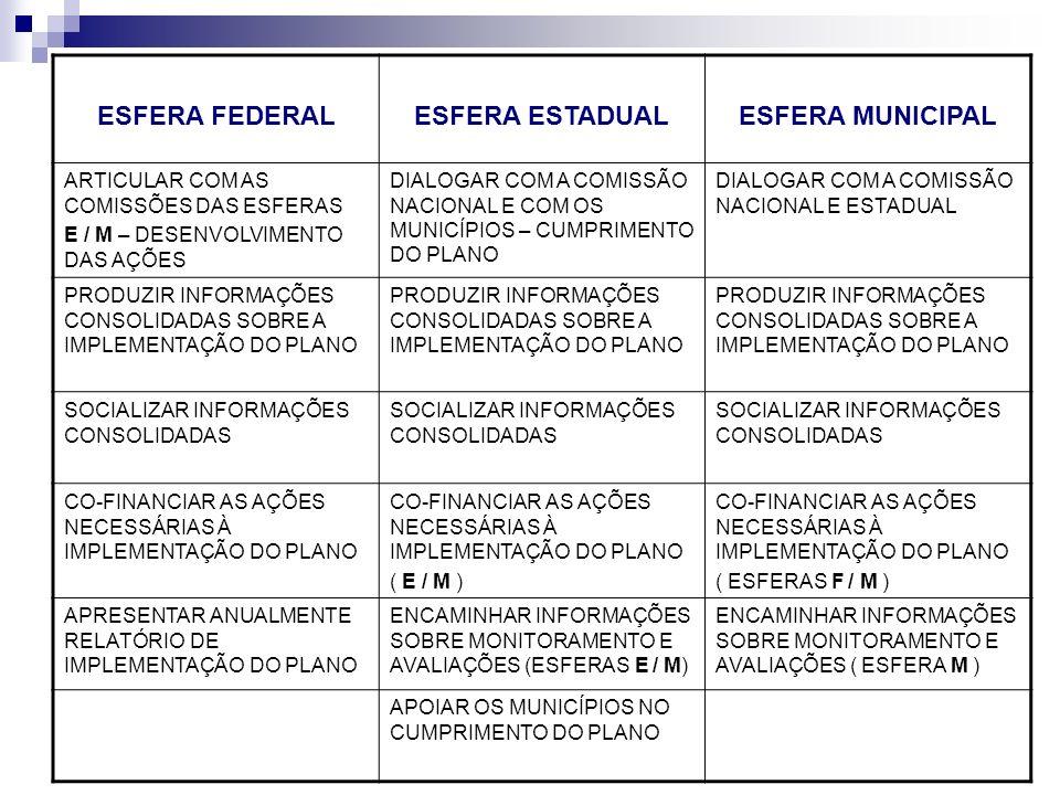 ESFERA FEDERALESFERA ESTADUALESFERA MUNICIPAL ARTICULAR COM AS COMISSÕES DAS ESFERAS E / M – DESENVOLVIMENTO DAS AÇÕES DIALOGAR COM A COMISSÃO NACIONA