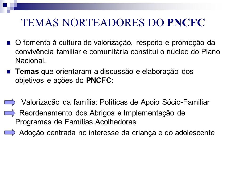 TEMAS NORTEADORES DO PNCFC O fomento à cultura de valorização, respeito e promoção da convivência familiar e comunitária constitui o núcleo do Plano N