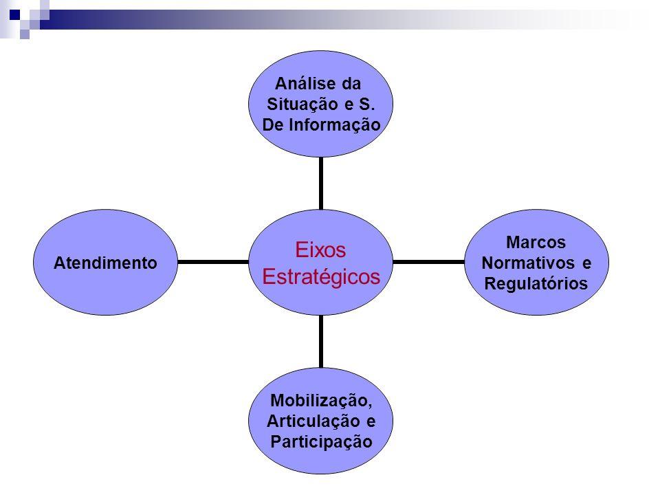 Eixos Estratégicos Análise da Situação e S. De Informação Marcos Normativos e Regulatórios Mobilização, Articulação e Participação Atendimento