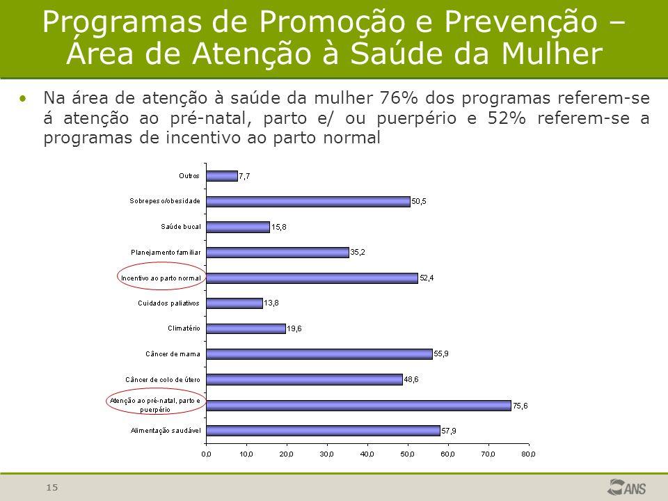 16 Na área de atenção á saúde da criança predominam programas sobre incentivo ao aleitamento materno (62%) Nesta área de atenção 50% dos inscritos no programa estão na faixa etária abaixo de 1 ano.
