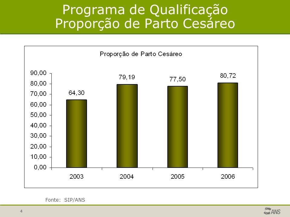 5 Proporção de Cesarianas no Setor Suplementar, SUS e Média Brasil Fonte: SIP/ANS e SINASC/DATASUS/MS