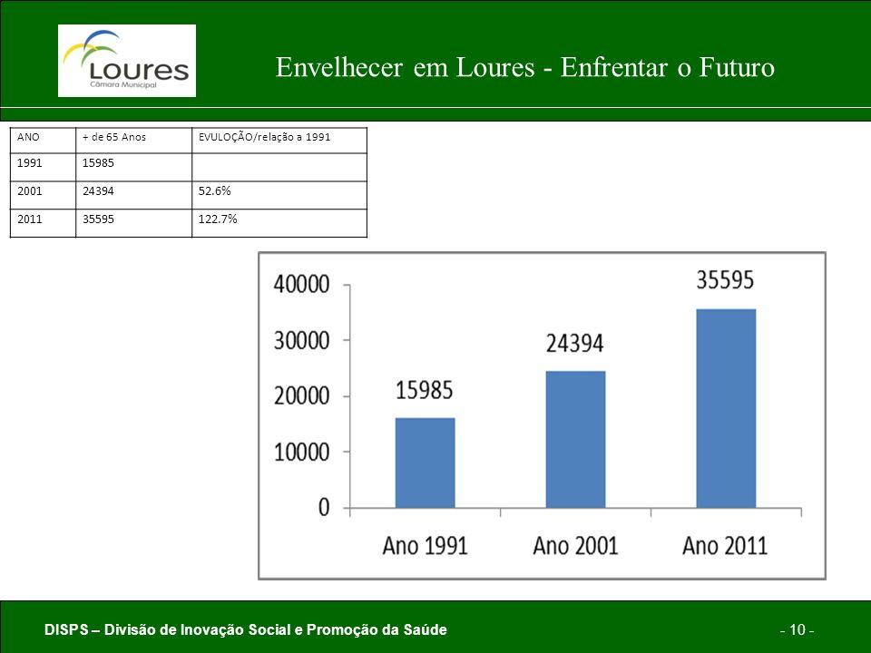 DISPS – Divisão de Inovação Social e Promoção da Saúde- 10 - Envelhecer em Loures - Enfrentar o Futuro ANO+ de 65 AnosEVULOÇÃO/relação a 1991 199115985 20012439452.6% 201135595122.7%