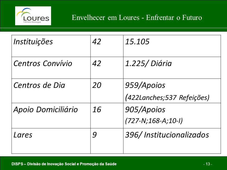 DISPS – Divisão de Inovação Social e Promoção da Saúde- 13 - Envelhecer em Loures - Enfrentar o Futuro Instituições4215.105 Centros Convívio421.225/ Diária Centros de Dia20 959/Apoios ( 422Lanches;537 Refeições) Apoio Domiciliário16 905/Apoios (727-N;168-A;10-I) Lares9396/ Institucionalizados