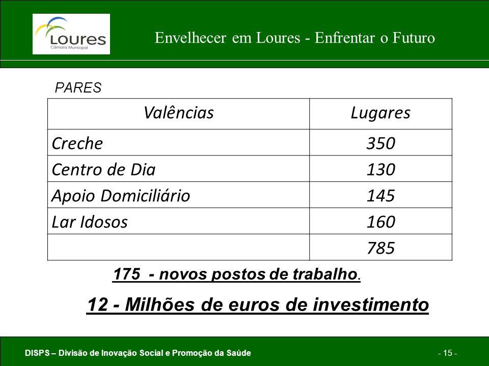 DISPS – Divisão de Inovação Social e Promoção da Saúde- 15 - Envelhecer em Loures - Enfrentar o Futuro PARES ValênciasLugares Creche350 Centro de Dia130 Apoio Domiciliário145 Lar Idosos160 785 175 - novos postos de trabalho.