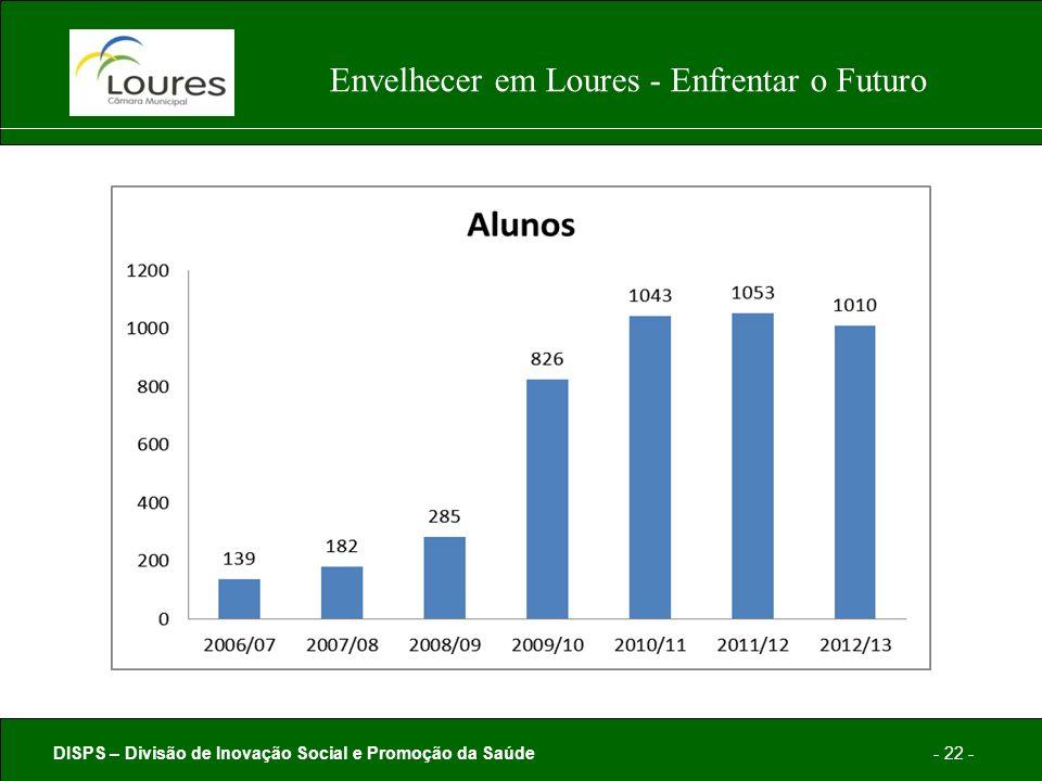 DISPS – Divisão de Inovação Social e Promoção da Saúde- 22 - Envelhecer em Loures - Enfrentar o Futuro