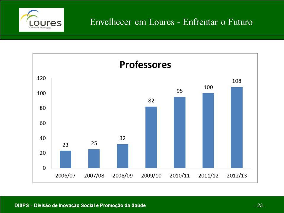 DISPS – Divisão de Inovação Social e Promoção da Saúde- 23 - Envelhecer em Loures - Enfrentar o Futuro