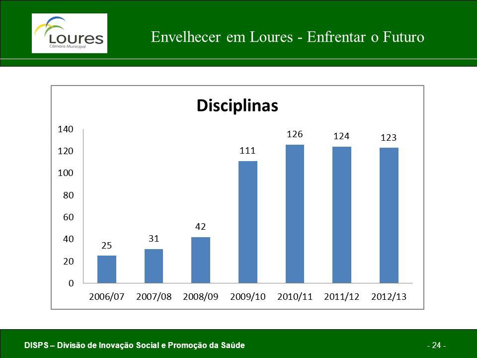 DISPS – Divisão de Inovação Social e Promoção da Saúde- 24 - Envelhecer em Loures - Enfrentar o Futuro
