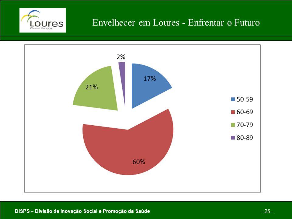 DISPS – Divisão de Inovação Social e Promoção da Saúde- 25 - Envelhecer em Loures - Enfrentar o Futuro