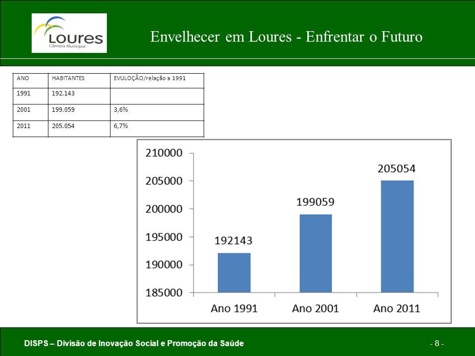DISPS – Divisão de Inovação Social e Promoção da Saúde- 8 - Envelhecer em Loures - Enfrentar o Futuro ANOHABITANTESEVULOÇÃO/relação a 1991 1991192.143 2001199.0593,6% 2011205.0546,7%