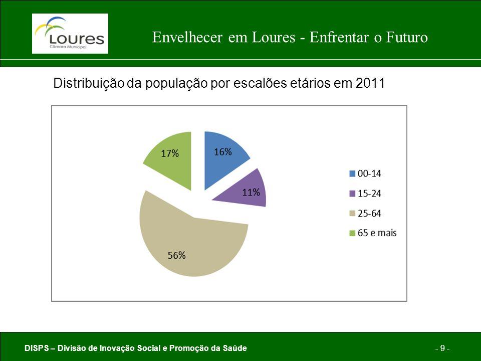 DISPS – Divisão de Inovação Social e Promoção da Saúde- 9 - Envelhecer em Loures - Enfrentar o Futuro Distribuição da população por escalões etários em 2011
