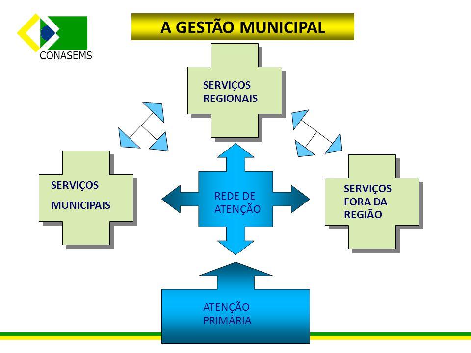 CONASEMS A GESTÃO MUNICIPAL ATENÇÃO PRIMÁRIA REDE DE ATENÇÃO SERVIÇOS MUNICIPAIS SERVIÇOS REGIONAIS SERVIÇOS FORA DA REGIÃO