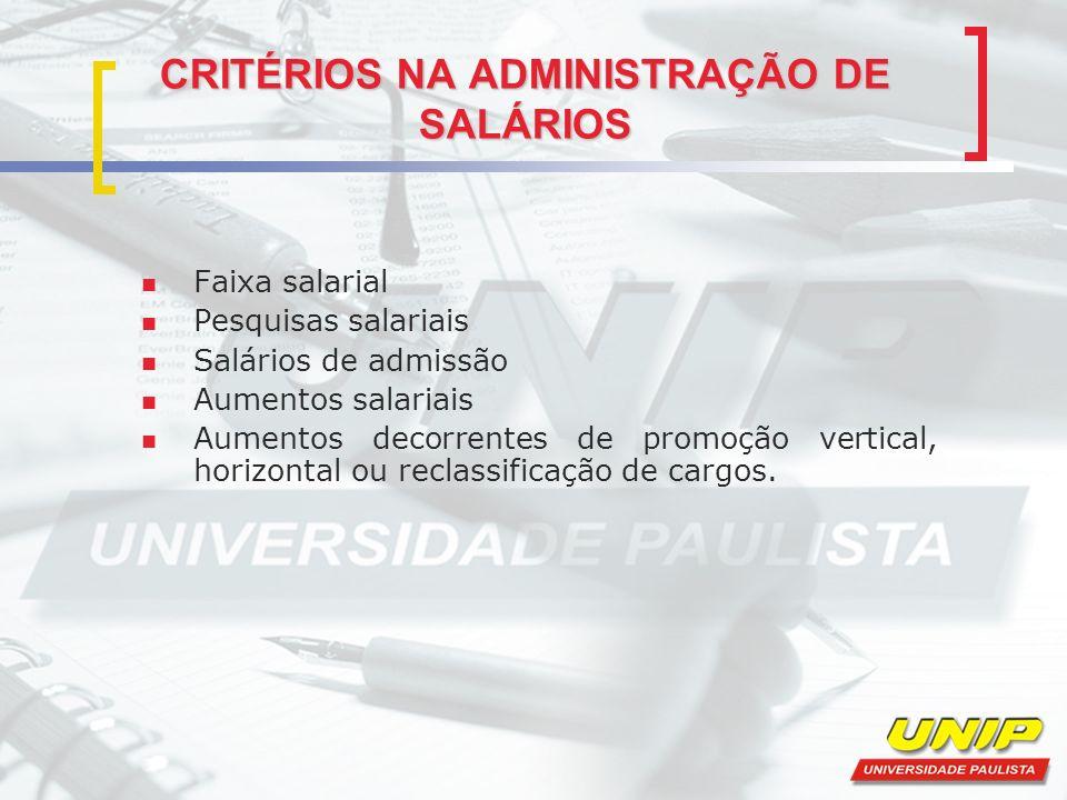 CRITÉRIOS NA ADMINISTRAÇÃO DE SALÁRIOS Faixa salarial Pesquisas salariais Salários de admissão Aumentos salariais Aumentos decorrentes de promoção ver
