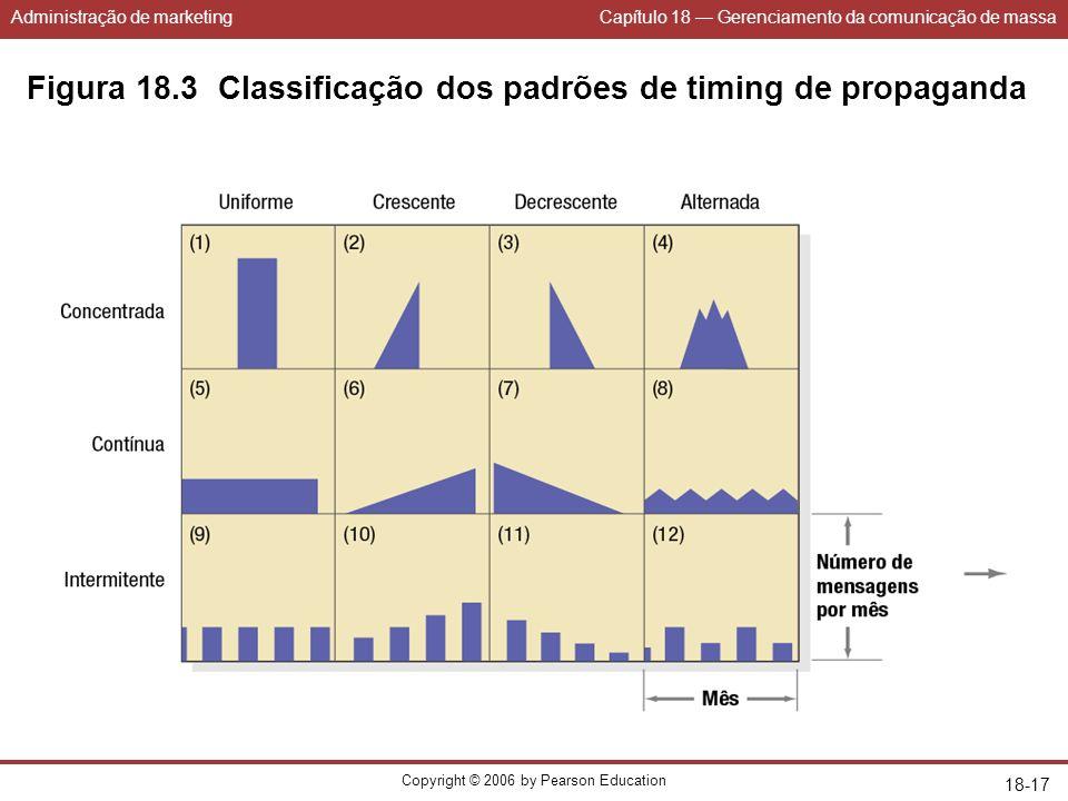 Administração de marketingCapítulo 18 Gerenciamento da comunicação de massa Copyright © 2006 by Pearson Education 18-17 Figura 18.3 Classificação dos