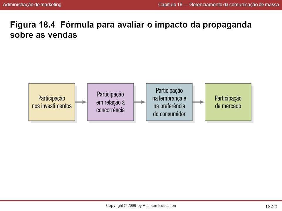 Administração de marketingCapítulo 18 Gerenciamento da comunicação de massa Copyright © 2006 by Pearson Education 18-20 Figura 18.4 Fórmula para avali