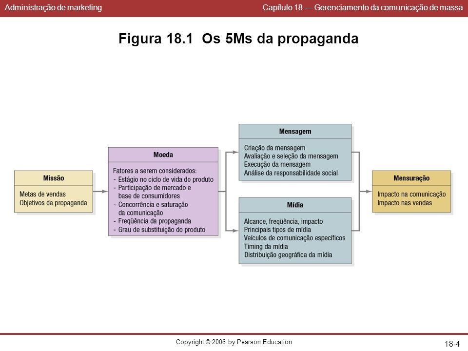 Administração de marketingCapítulo 18 Gerenciamento da comunicação de massa Copyright © 2006 by Pearson Education 18-4 Figura 18.1 Os 5Ms da propagand