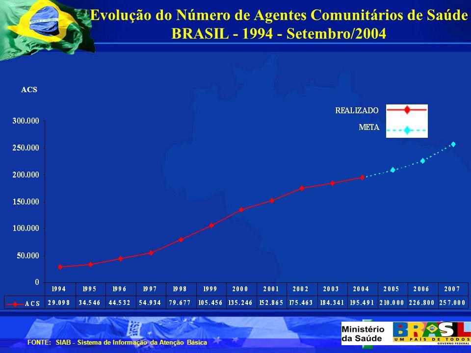 Evolução do Número de Equipes de Saúde da Família BRASIL - 1994 – Setembro/2004 FONTE: SIAB - Sistema de Informação da Atenção Básica ESF