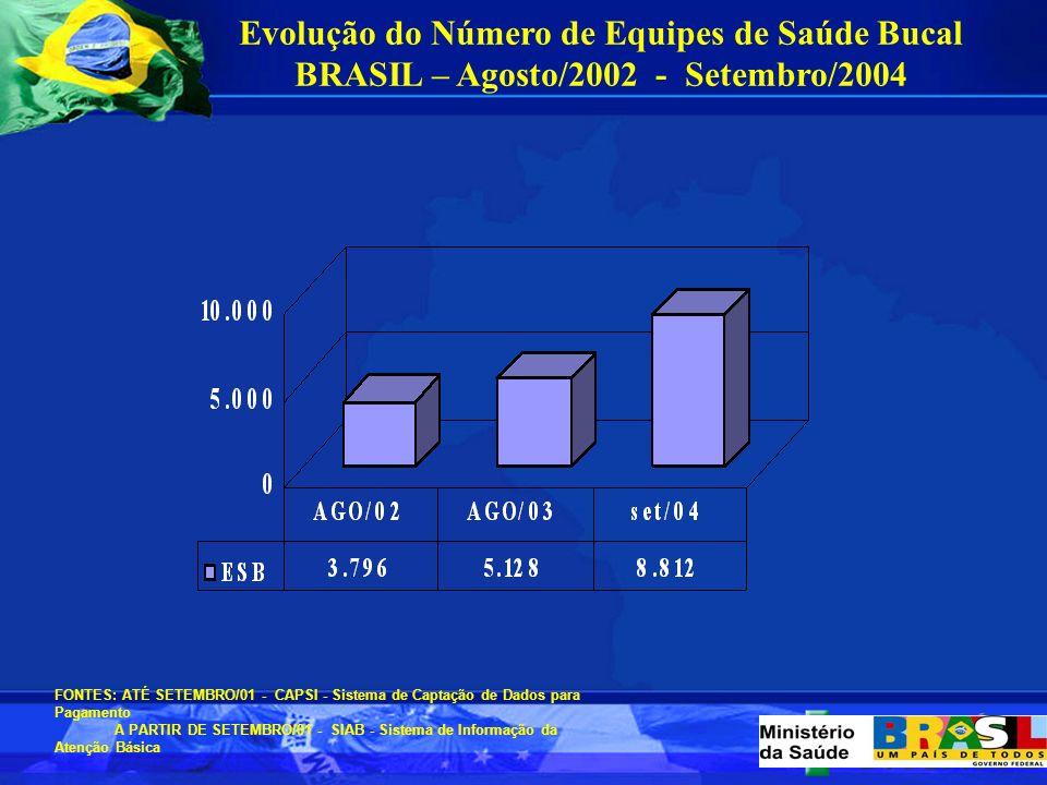 Evolução do Número de Agentes Comunitários de Saúde BRASIL - 1994 - Setembro/2004 FONTE: SIAB - Sistema de Informação da Atenção Básica ACS