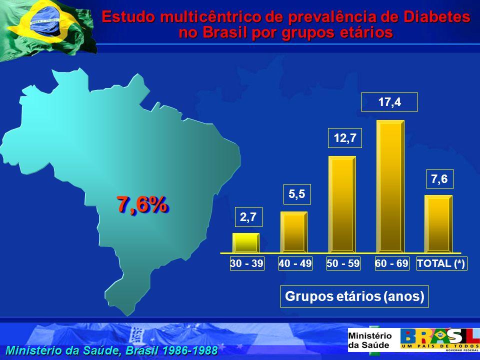 Campanha Nacional de Avaliação de Suspeitos de HA e DM 2001 e 2002 Avaliação qualitativa-2004